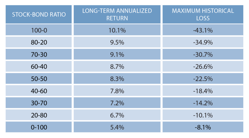 tabel met max drawdowns van verschillende asset allocatie