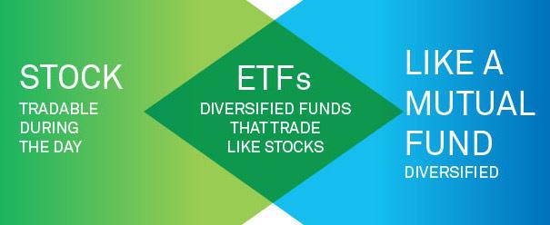 afbeelding waarop het verschil tussen een aandeel, ETF en een fonds staat
