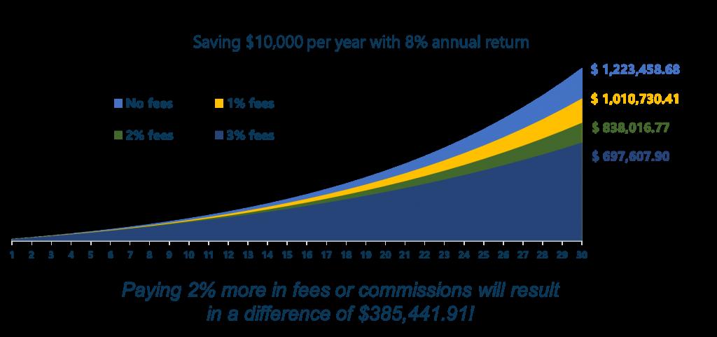 impact van kosten op beleggingen