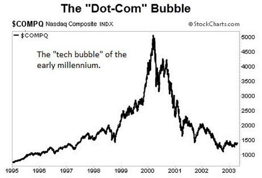 Grafiek van de dotcom bubble