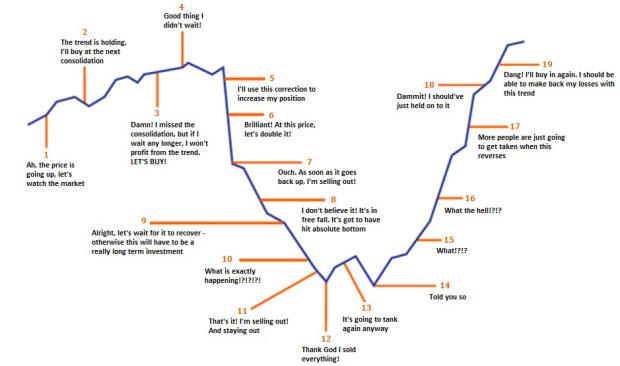 Grafische voorstelling van de gedachtegang van iemand die de markt probeert te timen