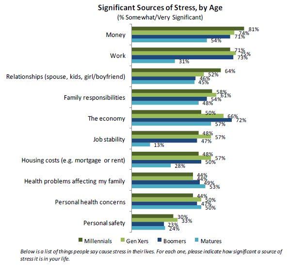 millennials bron stress