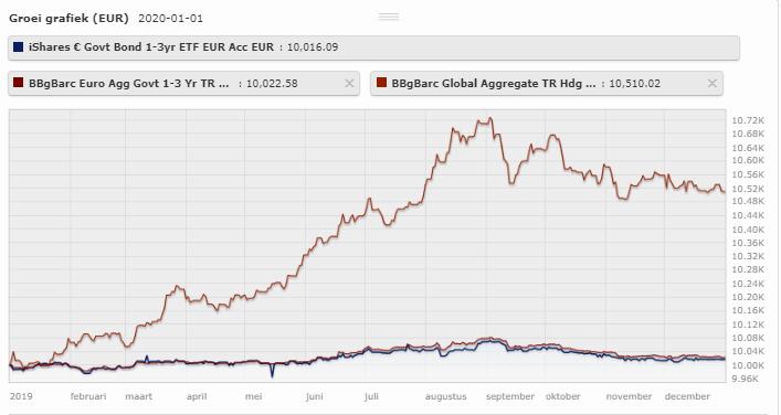 rendement van kortlopende obligaties versus de markt in 2019