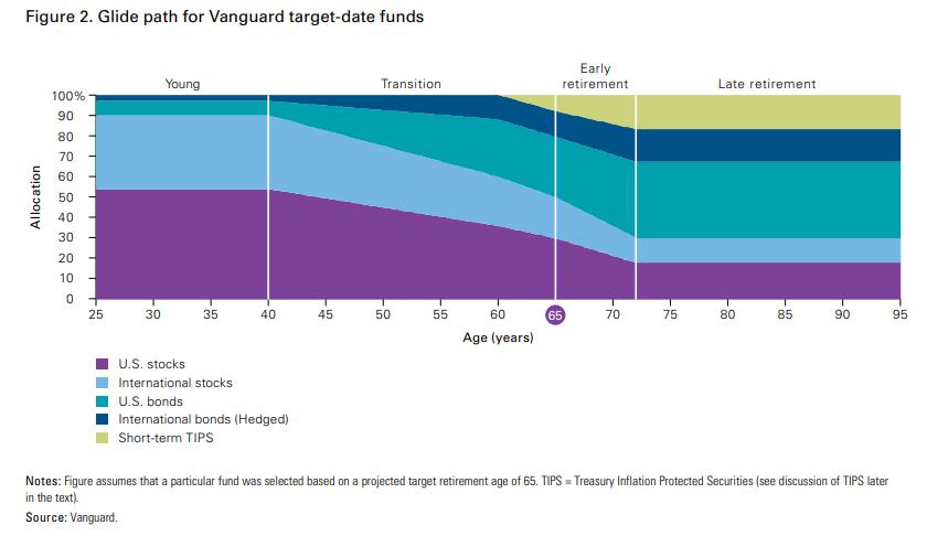 afbeelding waarop het glide path dat Vanguard gebruikt voor zijn target date fondsen grafisch wordt voorgesteld
