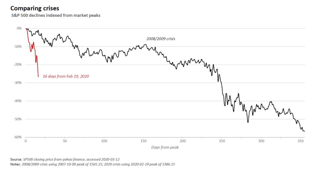 daling beurzen coronacrisis versus crash van 2008