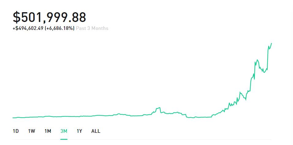 grafiek waarop iemand een grote winst heeft behaald