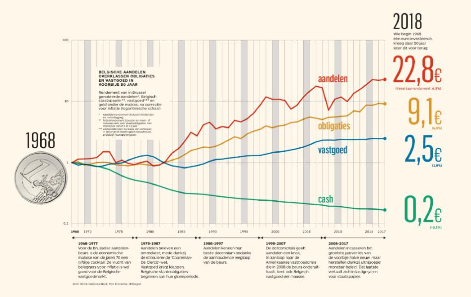 grafiek waarop je de evolutie ziet van de waarde van 1 euro sinds 1968