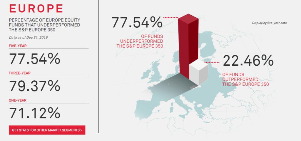 grafiek met data van de SPIVA waarop staat hoeveel procent van de fondsbeheerders beter of slechter doen als de index